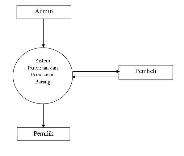 Sistem informasi pencarian dan penjualan barang berbasis web pada diagram level 0 ccuart Choice Image